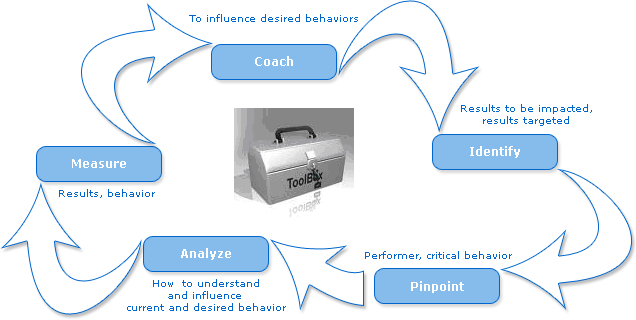 antecedent behavior consequence chart printable Images - Frompo